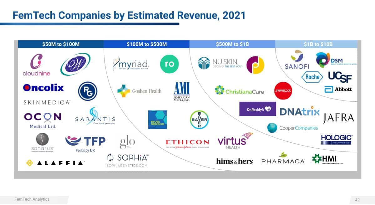 Revenus 2021 des FemTech